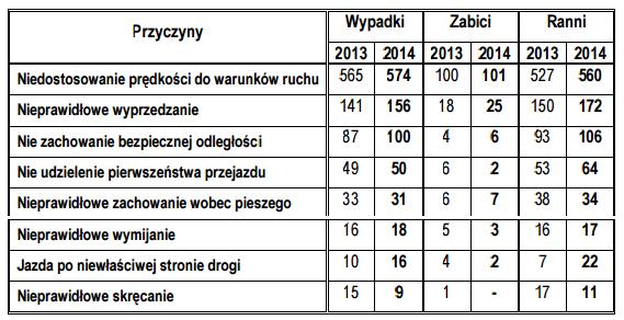 Motocykliści zestawienie 2014